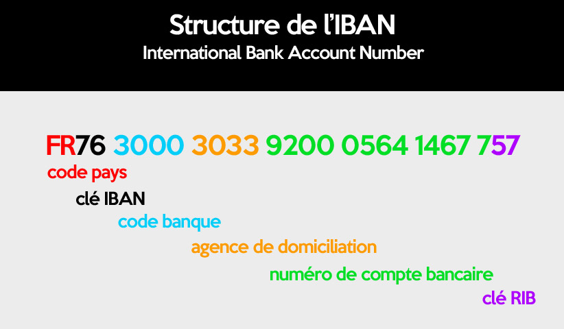structure-iban